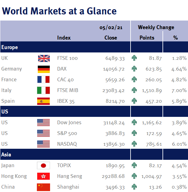 World Markets at a Glance 080221
