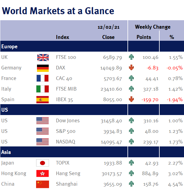 World Markets at a Glance 150221