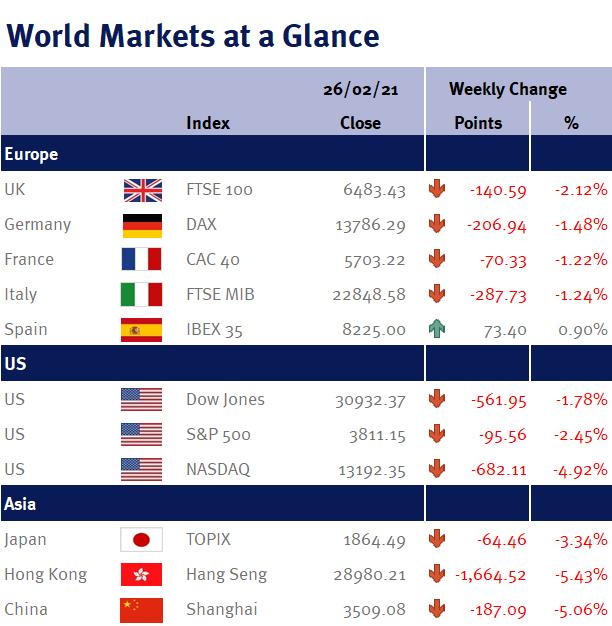 World Markets at a Glance 010321
