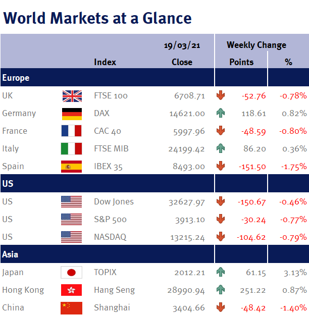 World Markets at a Glance 220321