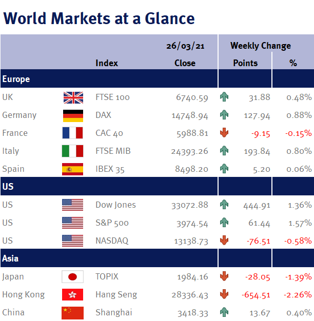 World Markets at a Glance 290321
