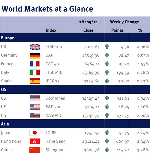 World Markets at a Glance 280521