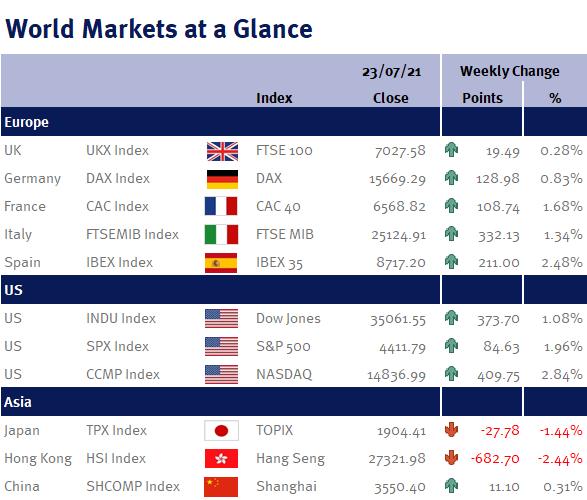 World Markets at a Glance 230721