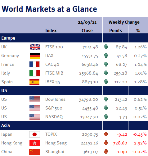 Weekly Market Summary at a glance pic