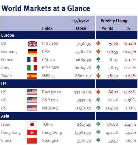 World markets at a glance 030921