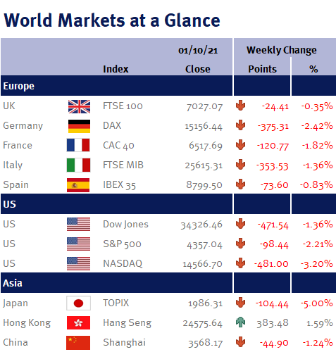 Markets at a glance 1st October