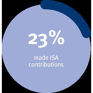 23% bubble