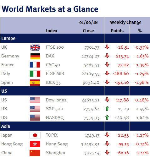 World markets