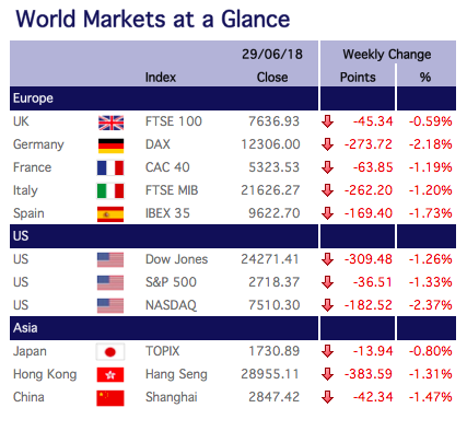 world-markets-at-a-glance