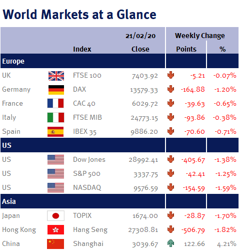 World Markets at a Glance