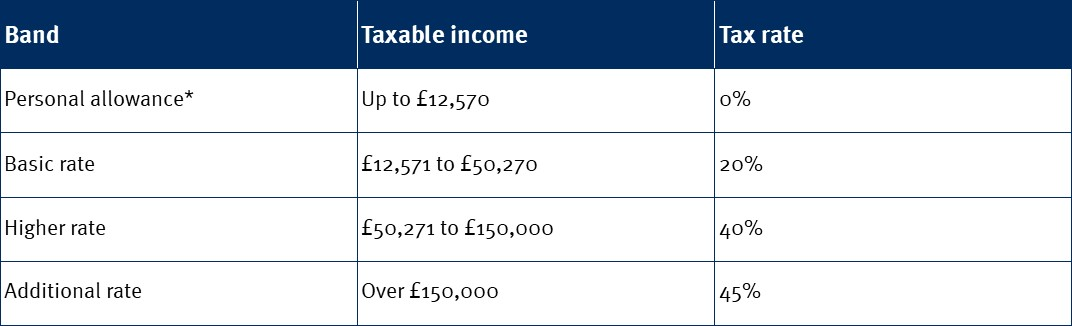 Income tax rate v2