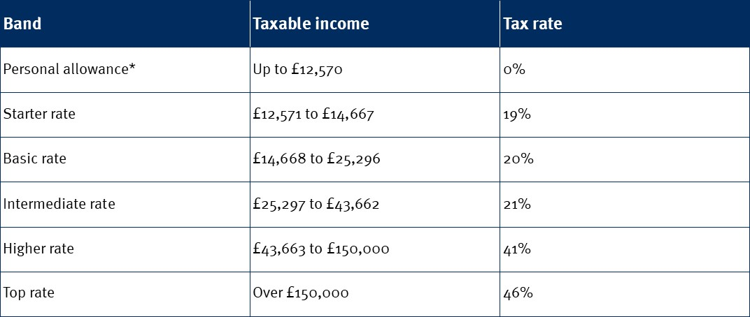 Income tax scotland v2