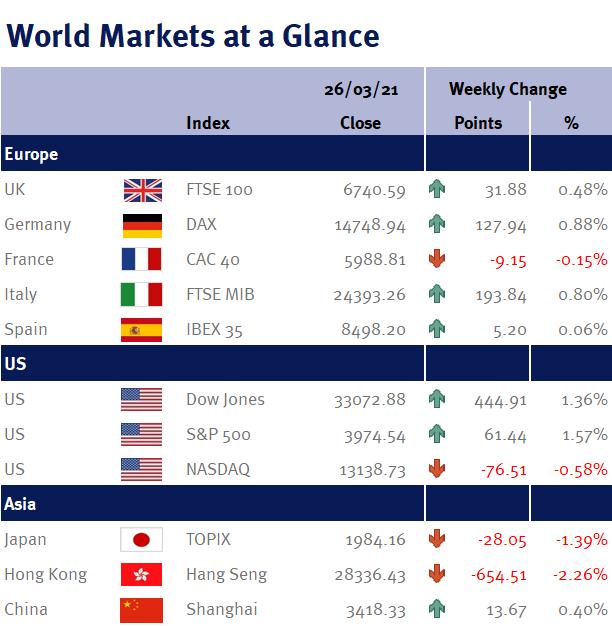 World Markets at a Glance 290321