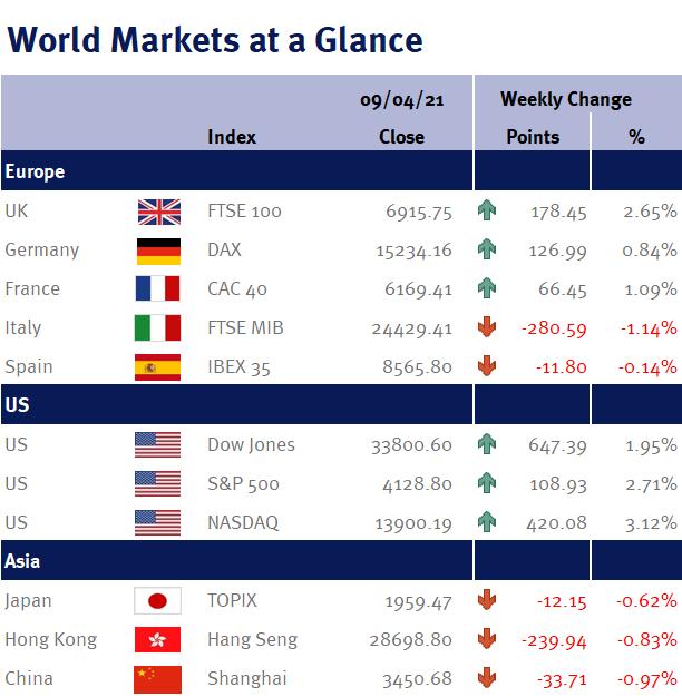 World Markets at a Glance 120221