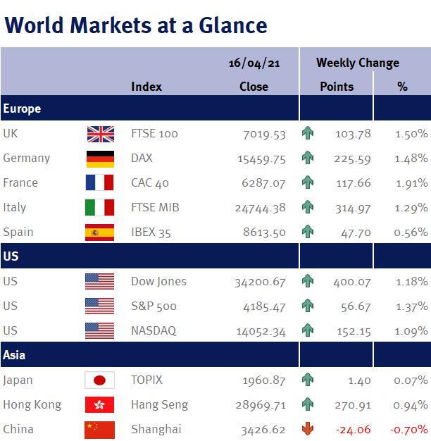 World Markets at a Glance 190421