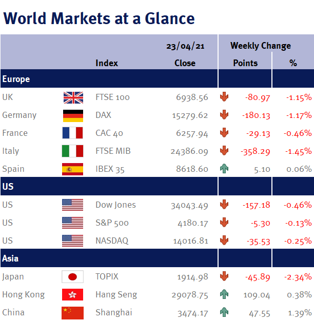 World Markets at a Glance 230421