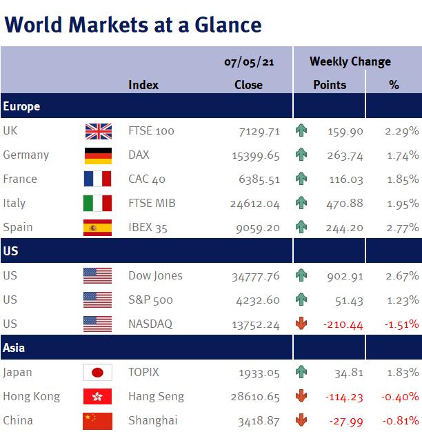 World Markets at a Glance 070521