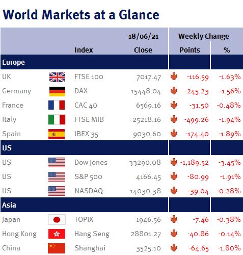World Markets at a Glance 180621