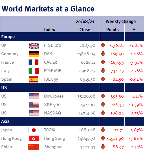 Weekly Market Summary for week ending 20 August 2021 - Graph Pic