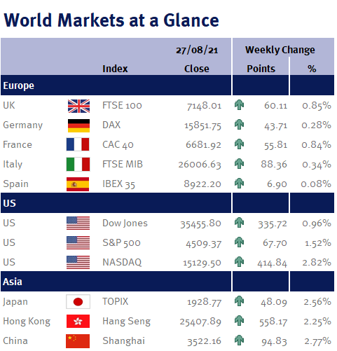 Weekly Market Summary for week ending 27th August 2021 graph pic