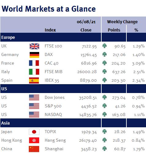 World Markets at a Glance 060821