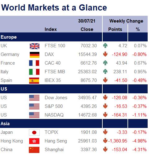 World Markets at a Glance 300721