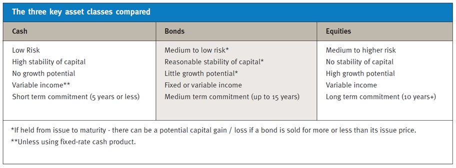 Three Key Asset Classes