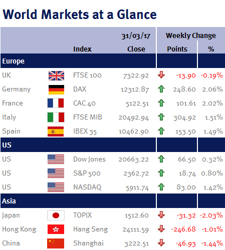 Weekly Markets at a Glance