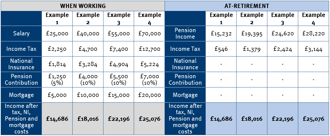 Table - How much income do you really need in retirement