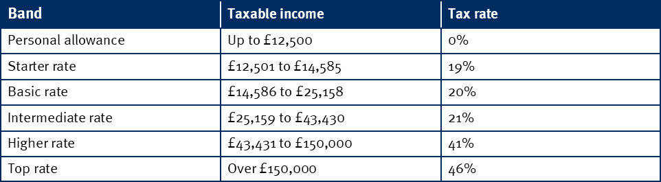 Income tax table - Scotland