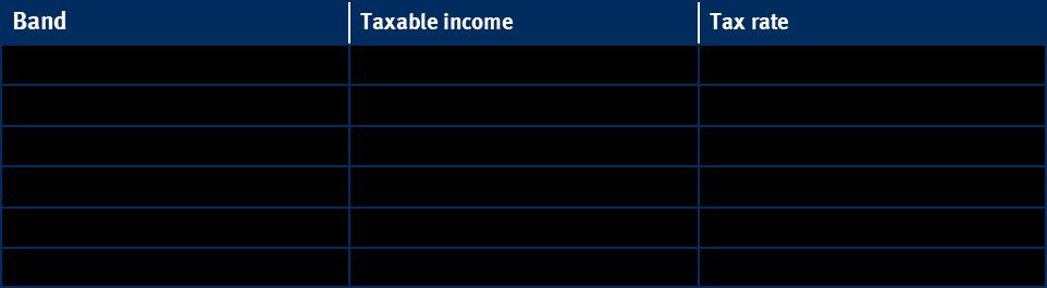 Income tax table - Scotland