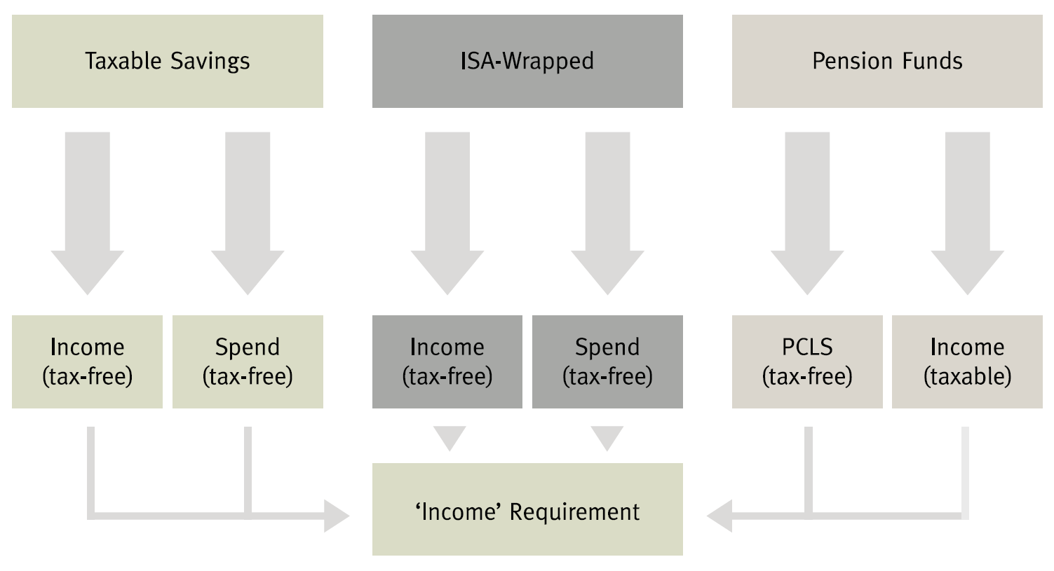 Tax planning diagram