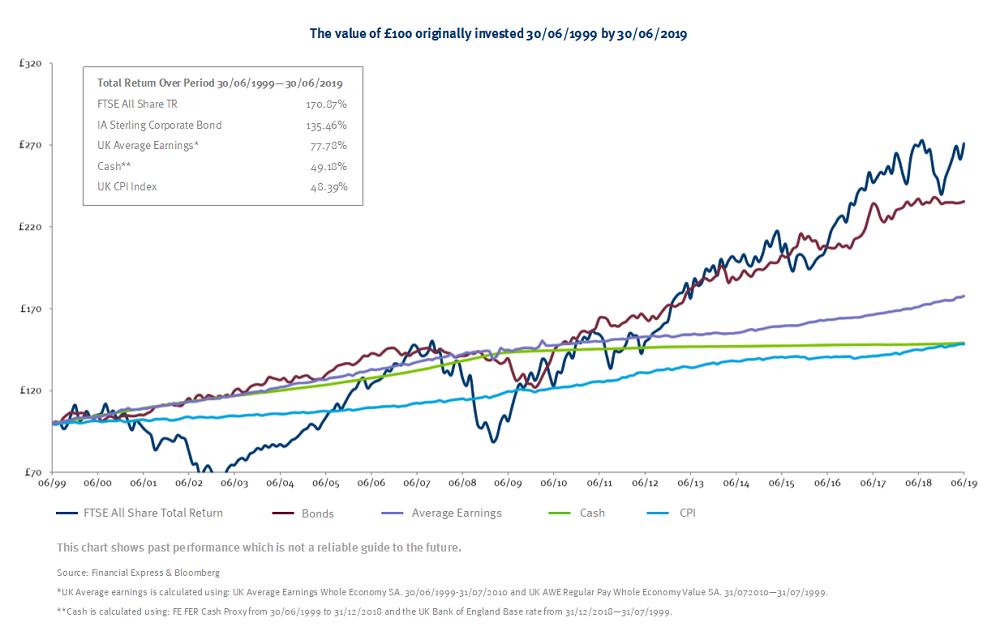 Asset graph Image 2