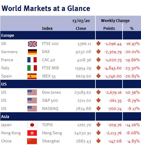 World Markets at a Glance v2