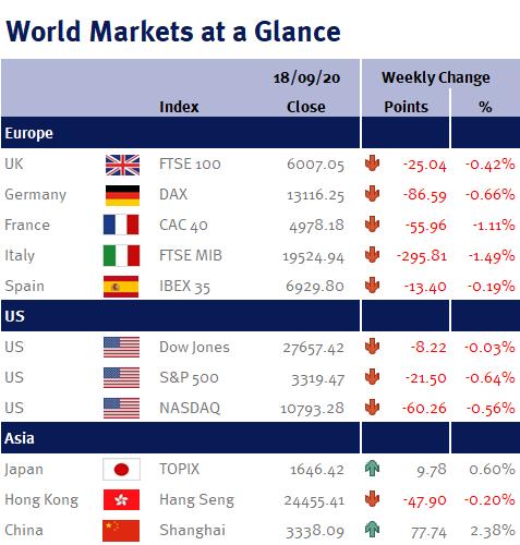 World Markets at a Glance 21 09