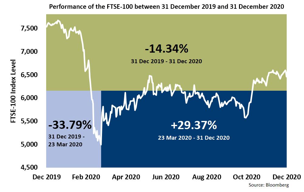FTSE performance