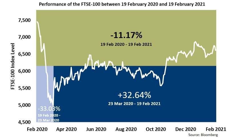 FTSE graph 220221