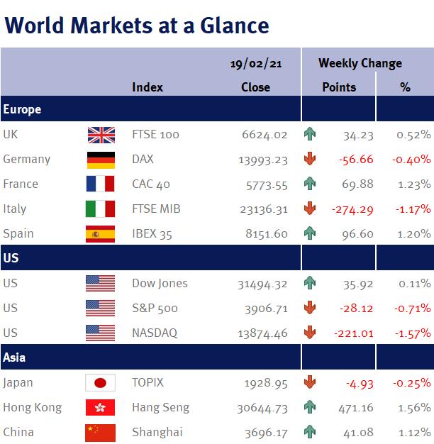 World Markets at a Glance 220221