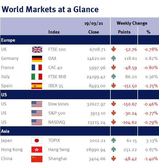 World Markets at a Glance 220321