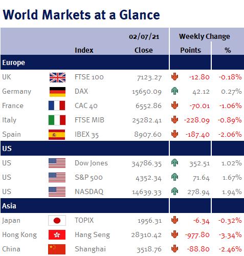 World Markets at a Glance 020721