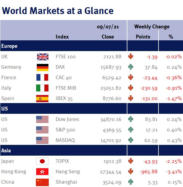 World Markets at a Glance 120721