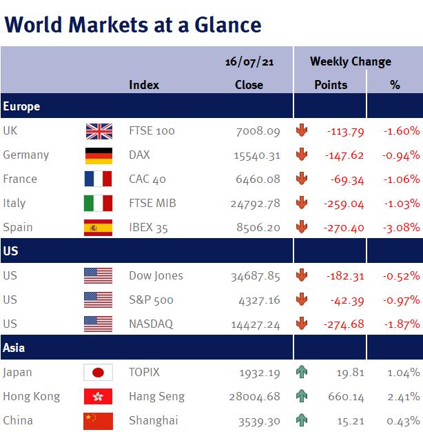 World Markets at a Glance 160721