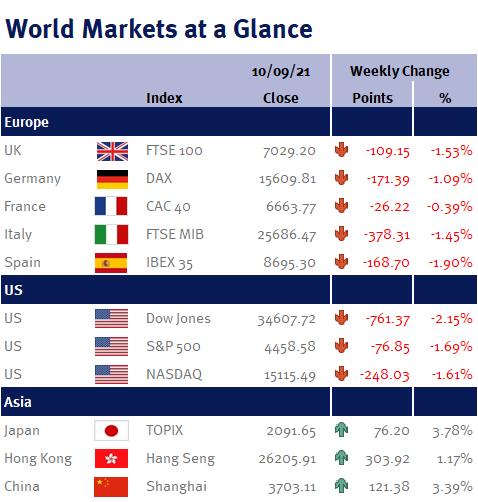 World markets at a glance 100921